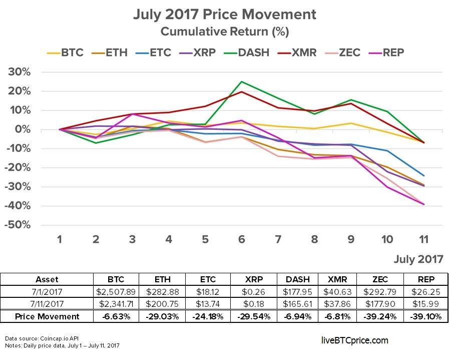 bitcoin ethereum charts